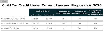 Five Major Federal Tax Credit Proposals ...