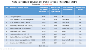 New Interest Rates On Post Office Schemes Table Fintrakk