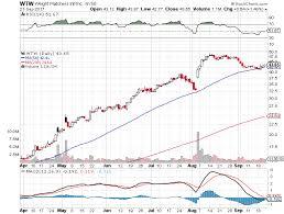 Svra Stock Chart Pin On Optionstrading