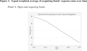 Master Feeder Structure Chart Federal Register Fund Of Funds Arrangements