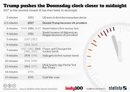 Chart Trump Pushes The Doomsday Clock Closer To Midnight
