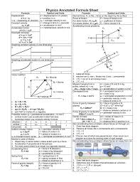 Ap Physics C Formula Chart Physics Annotated Formula Sheet