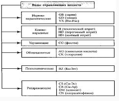 Понятие и краткая характеристика химического оружия Реферат Рисунок № 1 Классификация отравляющих веществ