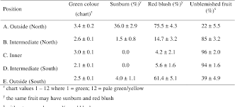 Table 4 From Increasing Class One Fruit In Granny Smith