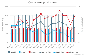 August 2019 Crude Steel Production Recycling Magazine