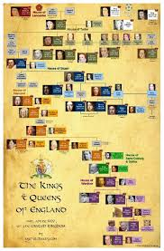 best trees images england british royal  but the feeling of history in any family tree fascinates me