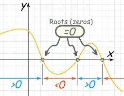 Polynomial Degree Chart Polynomials Sums And Products Of Roots