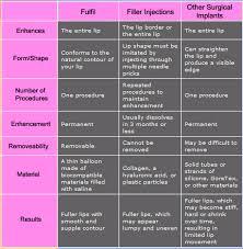 Lip Filler Chart Comparison Of Dermal Implants Versus Dermal Fillers On