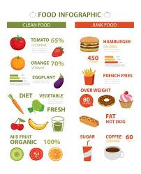 Food Chart Stock Photos And Images 123rf