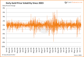 Gold Prices Gold Prices The Face Of Volatility