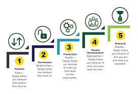 John Maxwell 5 Levels Of Leadership Module 2 Section 3 The Five Levels Of Leadership Leading For