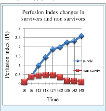 Perfusion Index Chart Figure 4 From Derived From Pulse Oximetry Serum Actate