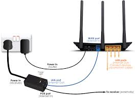 a guide to installation and wifi around the home signa connect the receiver outside to the router inside it is important that the cables are plugged in the correct way please see diagram below if in