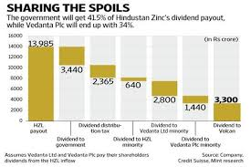 Getting Hold Of Hindustan Zincs Cash Turning An Expensive