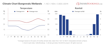 Yearly Rainfall Chart Bangweulu Wetlands Weather Climate Climate Chart