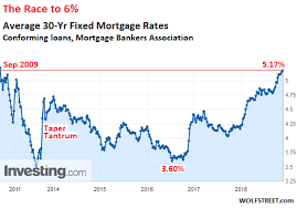 30 Year Fixed Interest Rate Chart The Race Is On To 6 0 Mortgages And Housing Bust 2 0