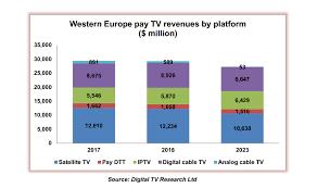 Digital tv penetration in europe