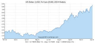 52 Usd Us Dollar Usd To Euro Eur Currency Exchange Today