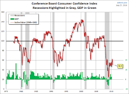 Consumer Confidence Historical Chart Conference Board Consumer Confidence Index Evaluating
