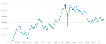 Bitcoin Transaction Fee Chart How To Calculate Bitcoin Transaction Fees When Youre In A