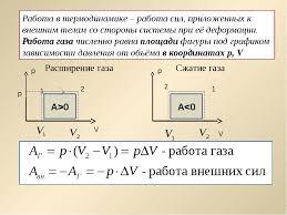 Работа в термодинамике  слайда 12 Работа в термодинамике работа сил приложенных к внешним телам со стороны