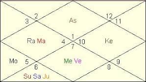 Serena Williams Birth Chart Serena Williams Horoscope Vedic Astrology Online