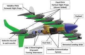go greased lightning nasa s battery powered drone takes off like greased lightning diagram shown has eight electric motors on the wings and two electric