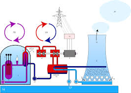 Pwr Nuclear Power Plant Design File Nuclear Power Plant Pressurized Water Reactor Pwr Png