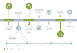 Picture Timeline Cms Research Identifiable Request Process Timeline Resdac