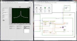Design Patterns In Labview Signal Hound Instrument Drivers For Labview Signal Hound