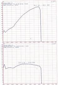 Dynamometer Chart Dynamometer Wikipedia