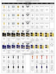 Armed Services Ranks Chart Insignia Of The Us Armed Forces Rank Chart Download