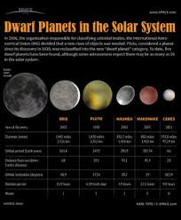 Planet Diameter Chart Dwarf Planets Of Our Solar System Infographic Space