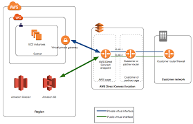 What Is Aws Direct Connect Aws Direct Connect