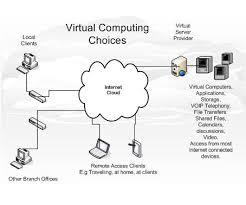 Cloud Computing Examples Cloud Computing Business Examples