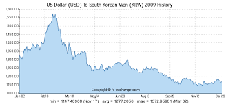 Historical Currency Charts Free Fx Korean Won To Usd And Also Auto Forex Trading Software