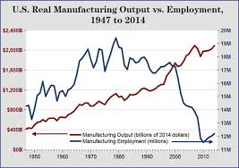 Manufacturing Output The American Manufacturing Renaissance Becomes A Reality