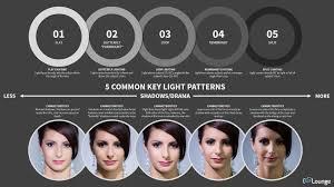 lighting patterns. Lighting Patterns SLR Lounge