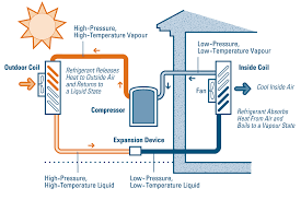 central air conditioning system diagram. airconditioning3-compressor. regular maintenance of your central air conditioner conditioning system diagram