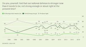 Military And National Defense Gallup Historical Trends