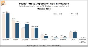 Network Marketing Chart Piperjaffray Teens Most Important Social Network Oct2015