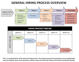 Hiring Process Washington State Department Of Corrections
