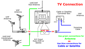 funai customer support home page the illustration below depicts the various types of incoming signals including an indoor rod antenna external vhf or uhf antennas or cable or satellite