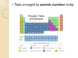 Organizing the Elements - ppt video online download