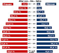 Fettleibigkeit kindern deutschland statistik video