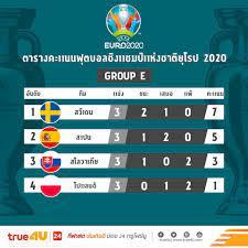 สรุปผลการแข่งขันฟุตบอลยูโร 2020 กลุ่มอี นัดสุดท้ายพร้อมตารางคะแนน (ไฮไล