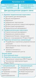 МВА центр Бизнес школы УрФУ Президентская программа Программа В jpg