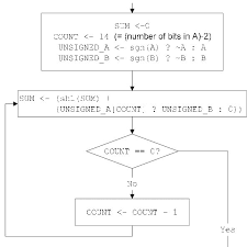 Simplified Flow Chart Of Multiplier State Machine Algorithm