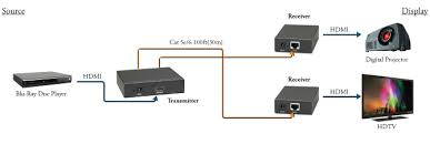 vga to hdmi connection diagram images vga extender over a single cat5e 6 cable extends vga video signals