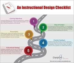 An Instructional Design Checklist Infographic
